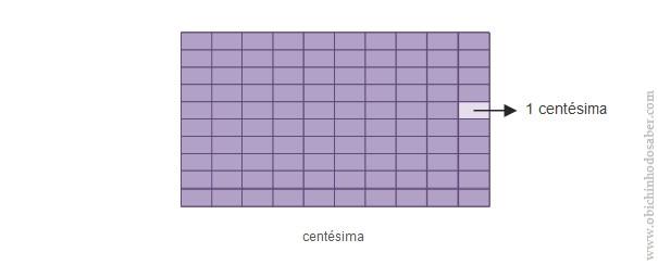 centésima1 Matemática 5º | II Números inteiros e decimais   2. Números decimais