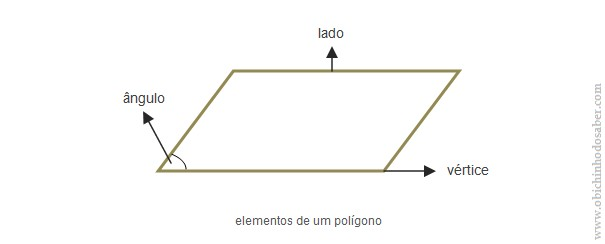 Polígonos: vértices, lados, ângulos, lados opostos e consecutivos