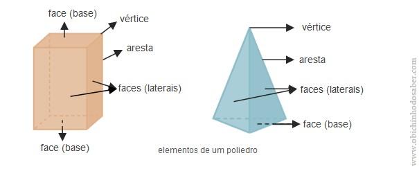 elementos de um poliedro Matemática 5º | I Sólidos Geométricos   2. Poliedros e Não Poliedros
