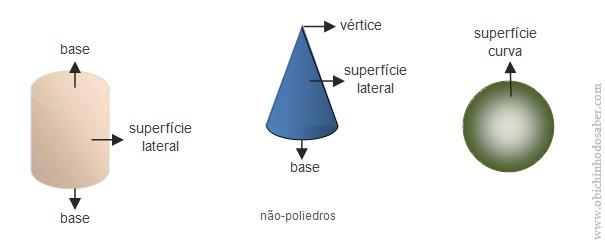 elementos dos não poliedros Matemática 5º | I Sólidos Geométricos   2. Poliedros e Não Poliedros