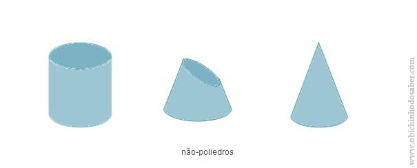 não poliedros Matemática 5º | I Sólidos Geométricos   2. Poliedros e Não Poliedros
