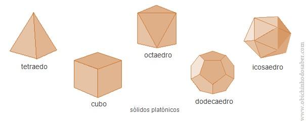 sólidos platónicos Matemática 5º | I Sólidos Geométricos   2. Poliedros e Não Poliedros