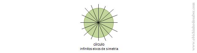eixos de simetria círculo Matemática 6º | Simetrias axial e rotacional