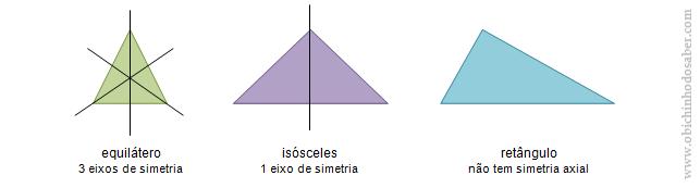 eixos de simetria triângulos Matemática 6º | Simetrias axial e rotacional