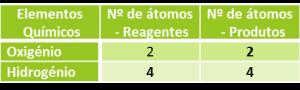 acerto de equação - combustão do hidrogénio 2