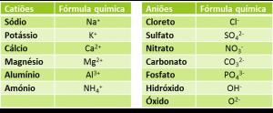 fórmulas químicas dos iões