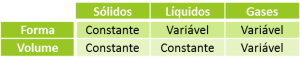 forma e volume nos sólidos, liquidos e gases