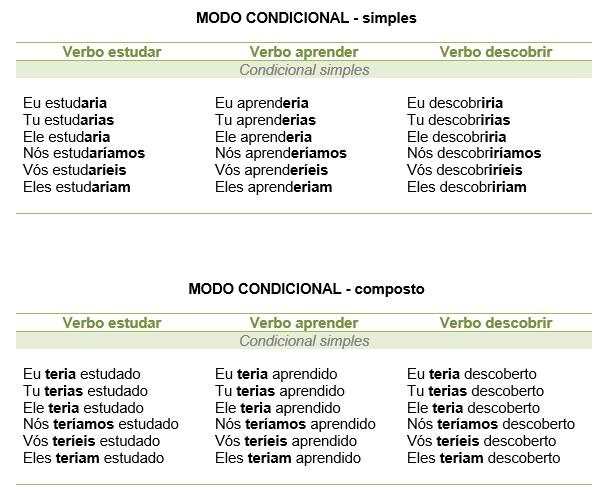 Modo condicional - simples e composto